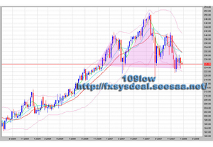 chart(GBPJPY1week)20071225.jpg