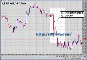 chart(GBPJPY5min)20080104