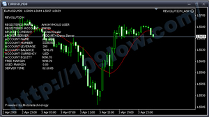 FOREX REVOLUTION For EUR/USD検証2008/04/01