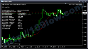 FOREX REVOLUTION For EUR/USD検証2008/04/11