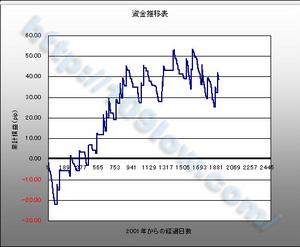 オールマイティFX:1000pipsリミット時の損益曲線