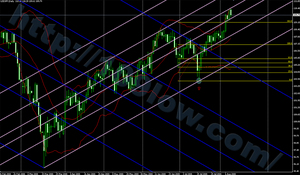 chart(usdjpy20080811-day)