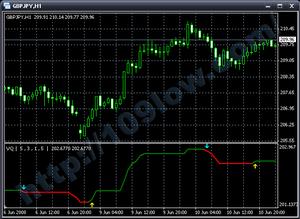 VQ:Meta Trader Indicator