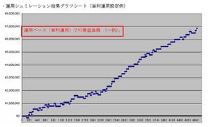 「聖杯」トレーディングシステムSEの損益曲線