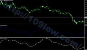 QQE:Meta Trader Indicator