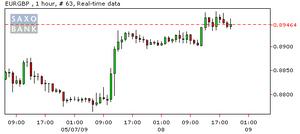 SAXO BANKのチャート(090510)