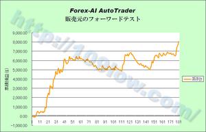 Forex-AIのフォーワードテスト(販売元)09年11月