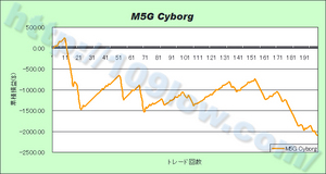 M5G Cyborgの損益グラフ(09年11月28日)
