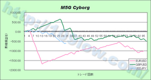M5G Cyborgの通貨別比較(09年11月28日)