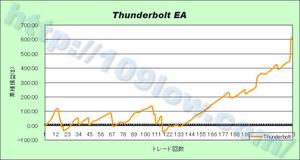 Thunderbolt EAの損益グラフ(09年11月29日)
