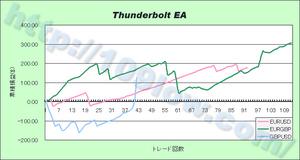 Thunderbolt EAの通貨別比較(09年11月29日)