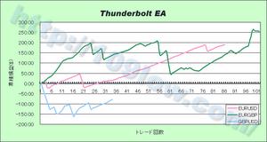 Thunderbolt EAの通貨別比較(09年11月13日)