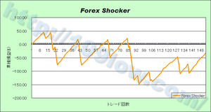 Forex Shockerの損益グラフ(09年12月21日)