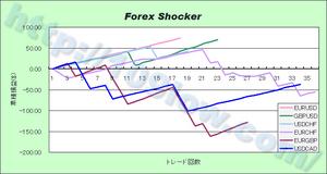 Forex Shockerの通貨別比較(09年12月21日)