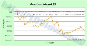 Fractals Wizard EAの損益グラフ(09年12月17日)