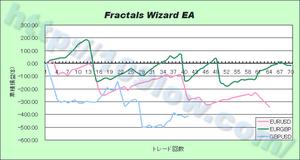 Fractals Wizard EAの通貨別比較(09年12月17日)
