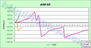 AIM-9Xのセットファイル別比較(10年1月20日)
