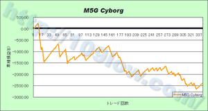 M5G Cyborgの損益グラフ(10年1月10日)