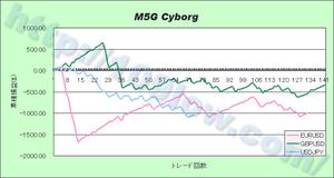M5G Cyborgの通貨別比較(10年1月10日)