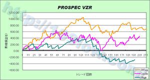 PROSPEC VZRのセットファイル別、フォーワードテスト比較