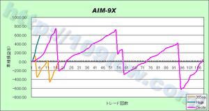 AIM-9Xのセットファイル別比較(10年2月12日)