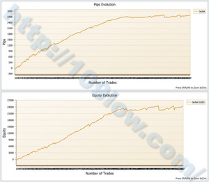 EA Jack PlanA(損益グラフ):10年3月7日