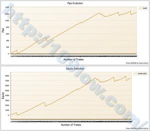 EA Jack PlanB(損益グラフ):10年3月7日