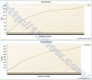 EA Jack PlanC(損益グラフ):10年3月7日