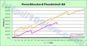 ForexBlingとForexShockerのパフォーマンス比較