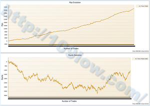 A.I. Forex Robotの損益グラフと獲得pipsの比較
