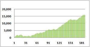 ブッカーバンドの損益曲線(08年1月1日~09年3月25日)